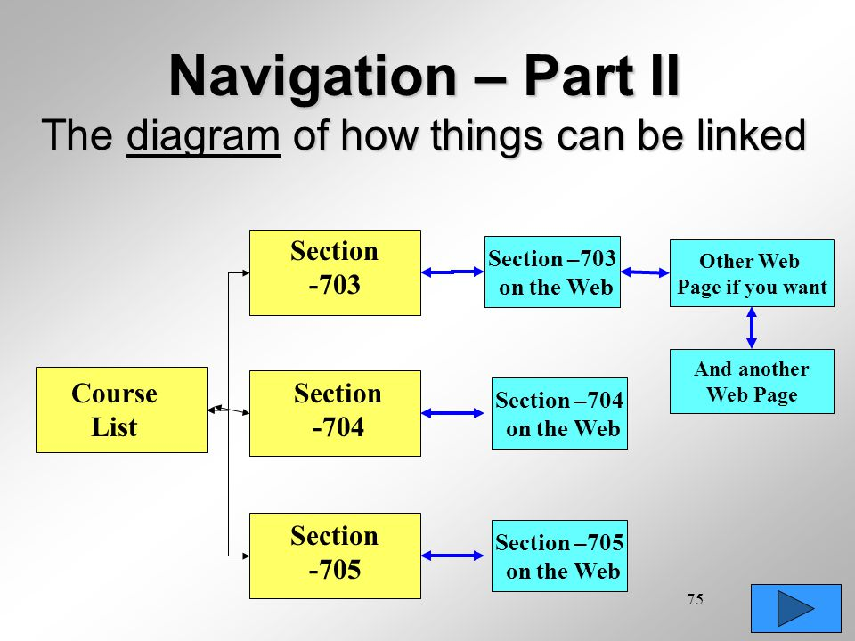 Navigation – Part II The diagram of how things can be linked