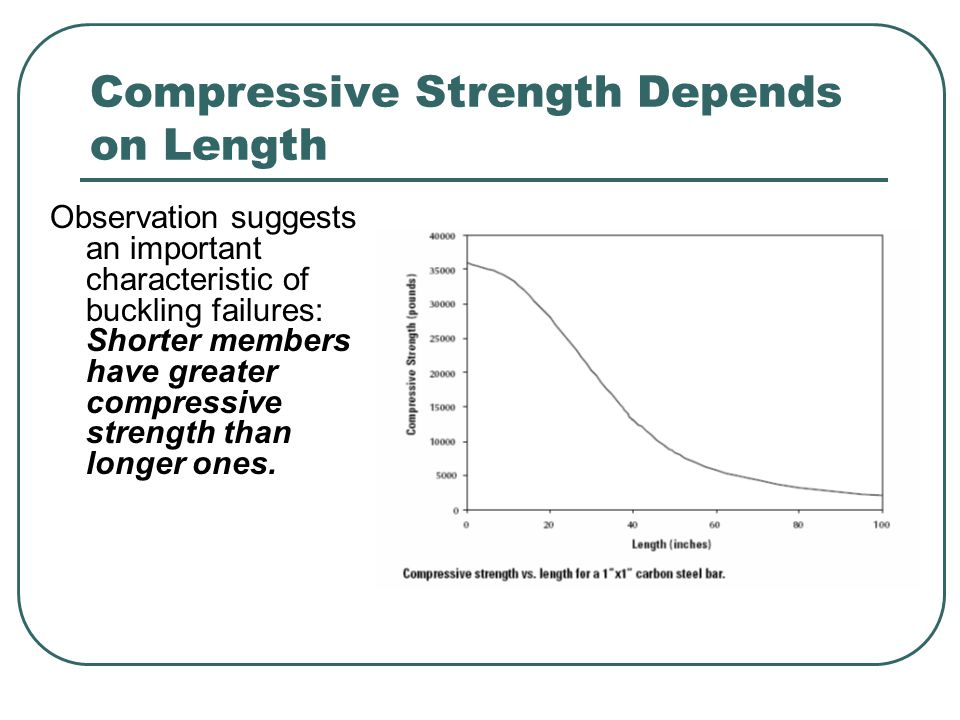 Compressive Strength Depends on Length