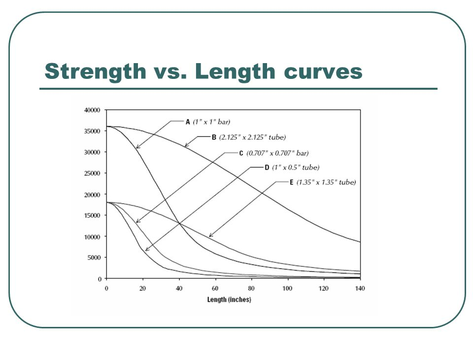Strength vs. Length curves