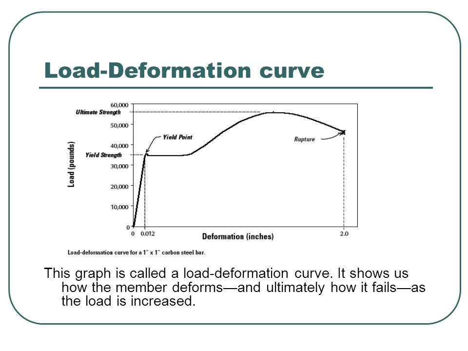 Load-Deformation curve