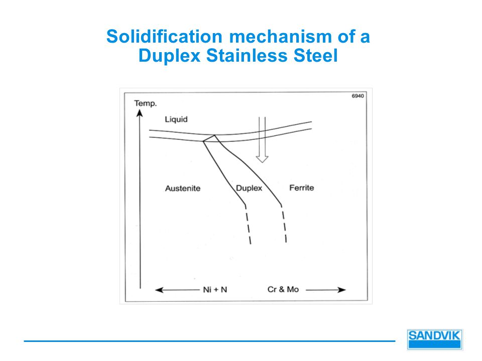 Solidification mechanism of a Duplex Stainless Steel