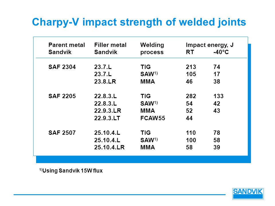 Charpy-V impact strength of welded joints