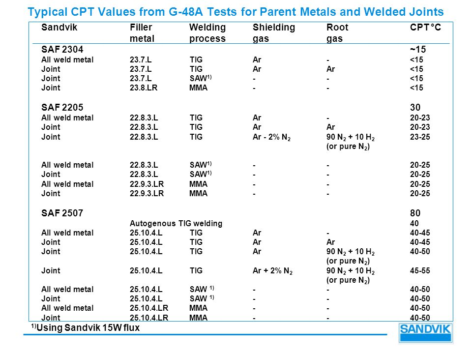 Typical CPT Values from G-48A Tests for Parent Metals and Welded Joints