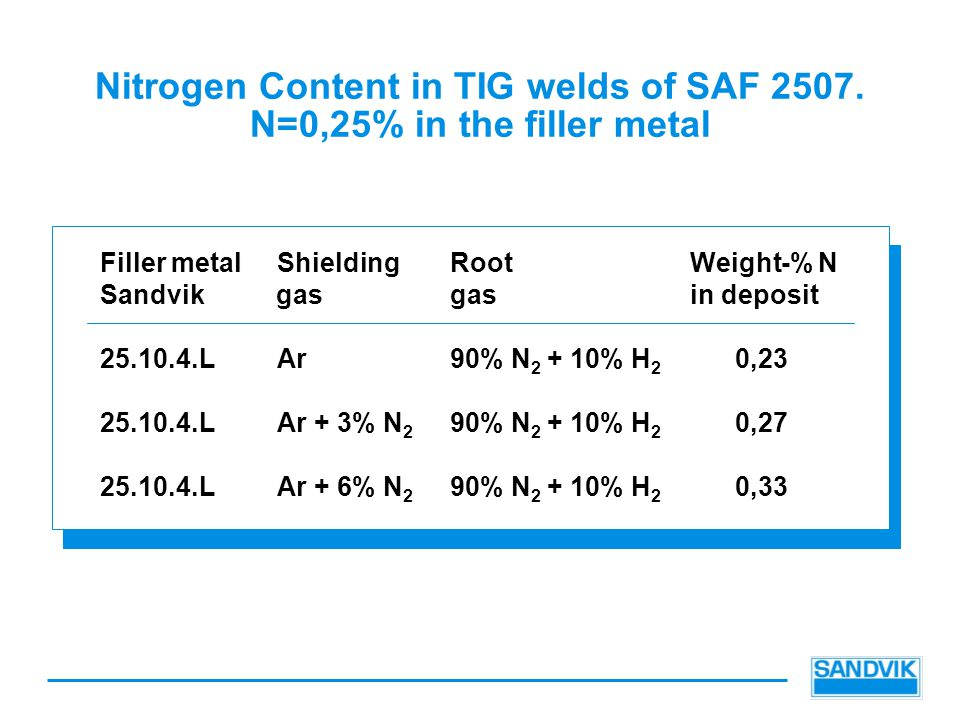 Nitrogen Content in TIG welds of SAF 2507. N=0,25% in the filler metal