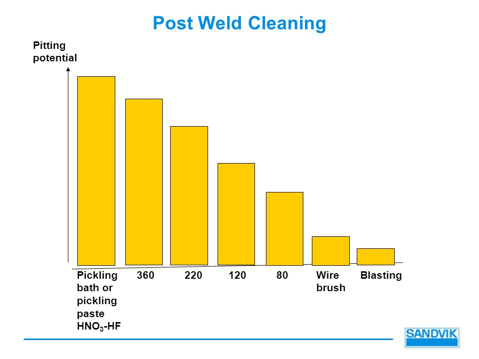 Post Weld Cleaning Pitting potential Pickling bath or pickling paste