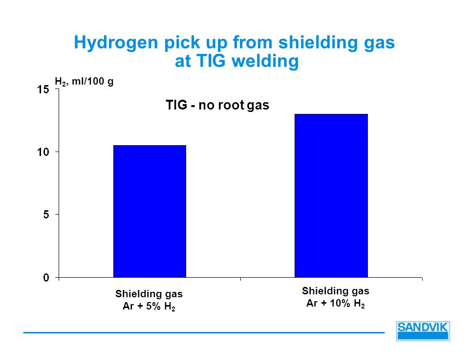 Hydrogen pick up from shielding gas at TIG welding
