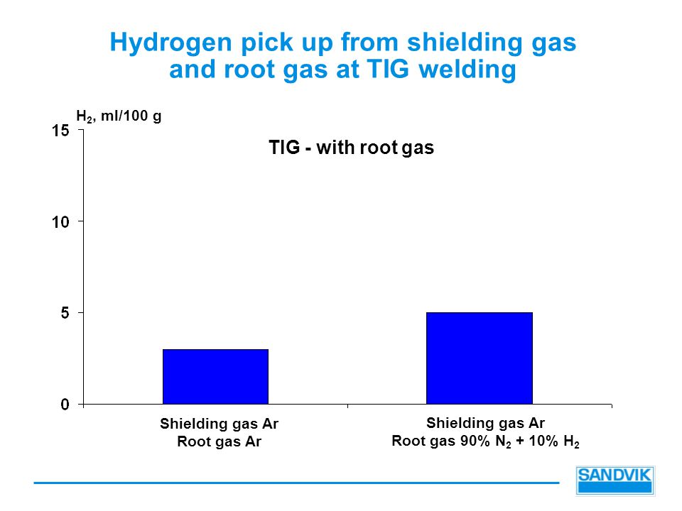 Hydrogen pick up from shielding gas and root gas at TIG welding