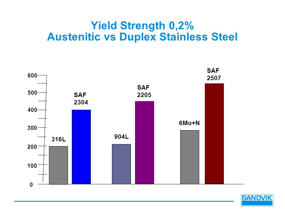 Yield Strength 0,2% Austenitic vs Duplex Stainless Steel