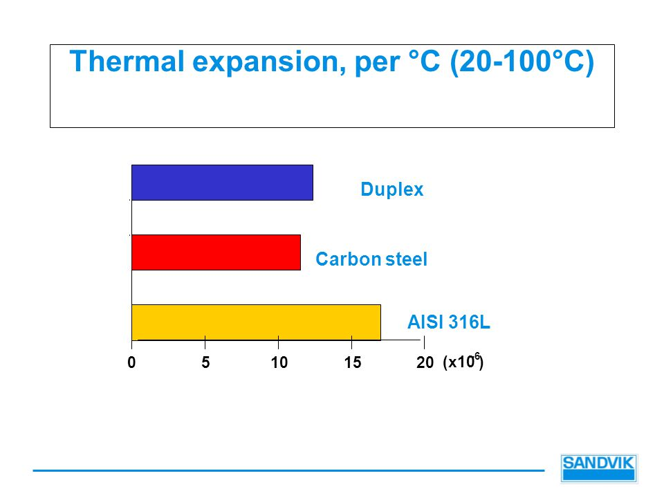 Thermal expansion, per °C (20-100°C)