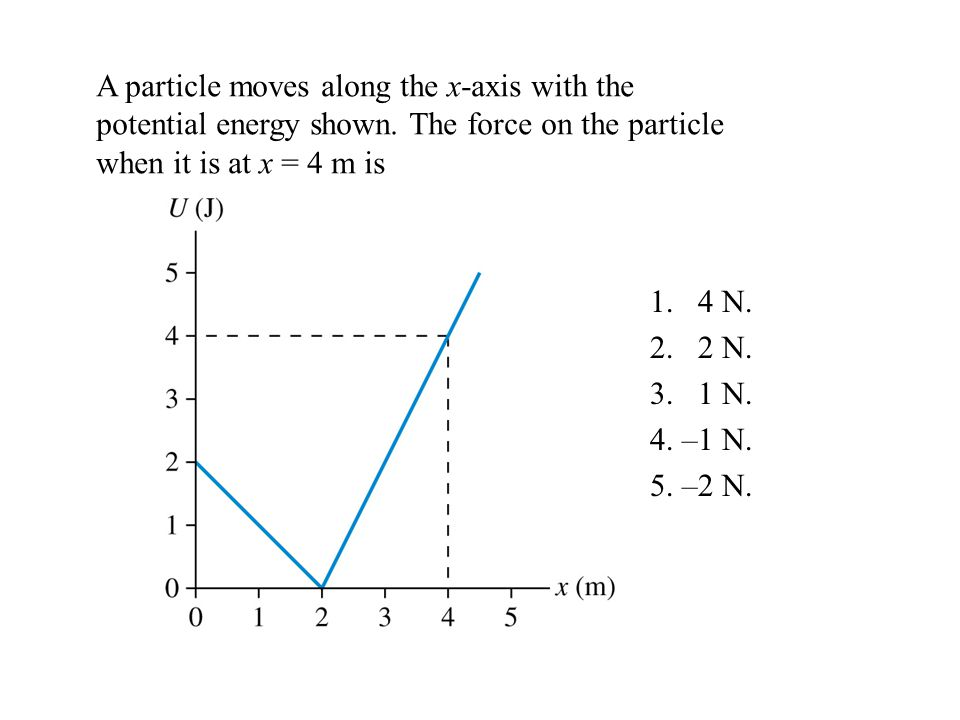 A particle moves along the x-axis with the potential energy shown