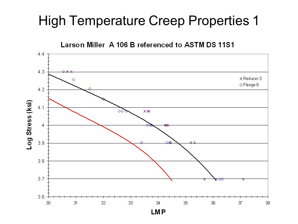 High Temperature Creep Properties 1