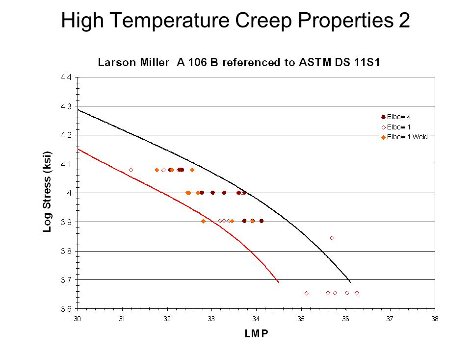 High Temperature Creep Properties 2