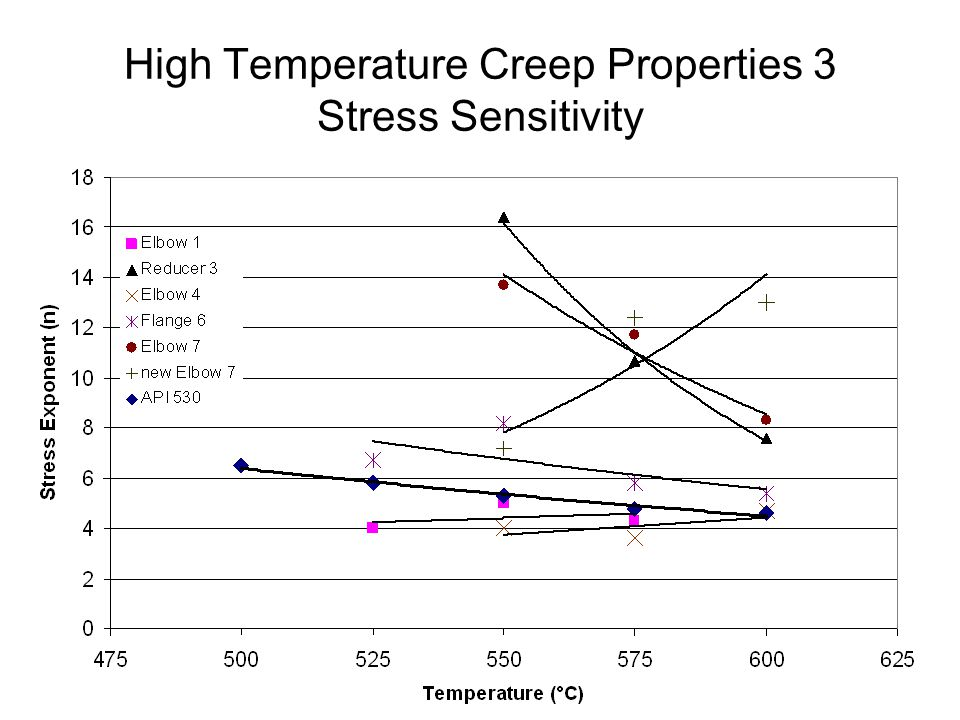 High Temperature Creep Properties 3 Stress Sensitivity