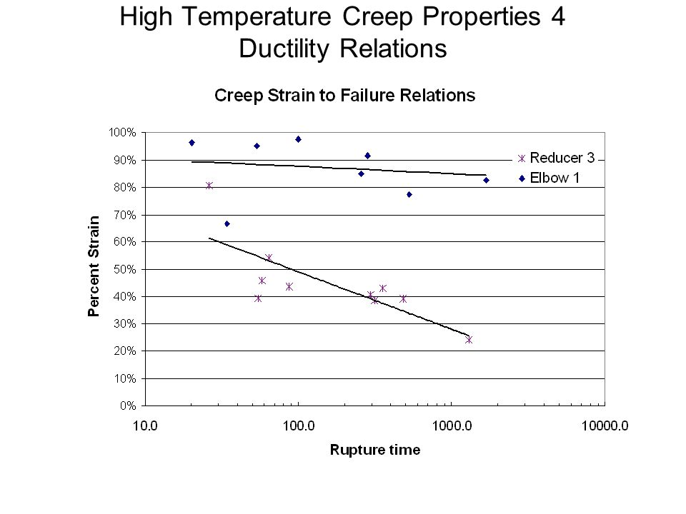 High Temperature Creep Properties 4 Ductility Relations