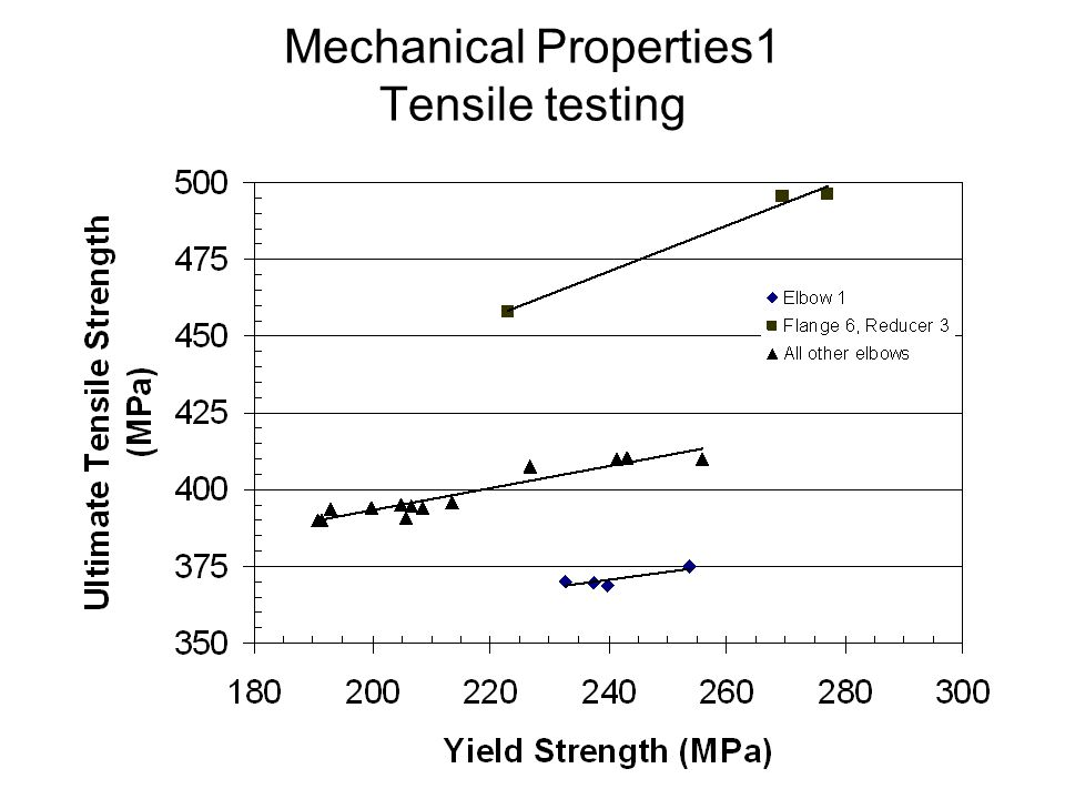 Mechanical Properties1 Tensile testing