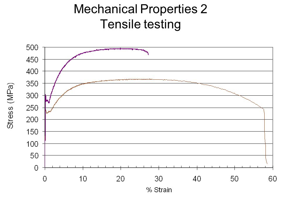 Mechanical Properties 2 Tensile testing