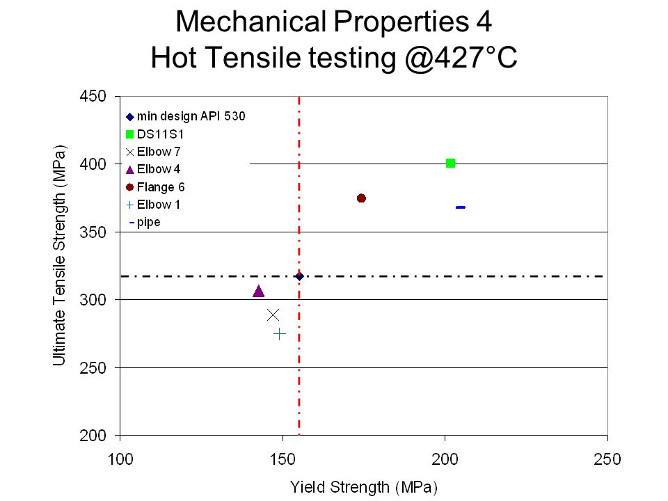 Mechanical Properties 4 Hot Tensile testing @427°C