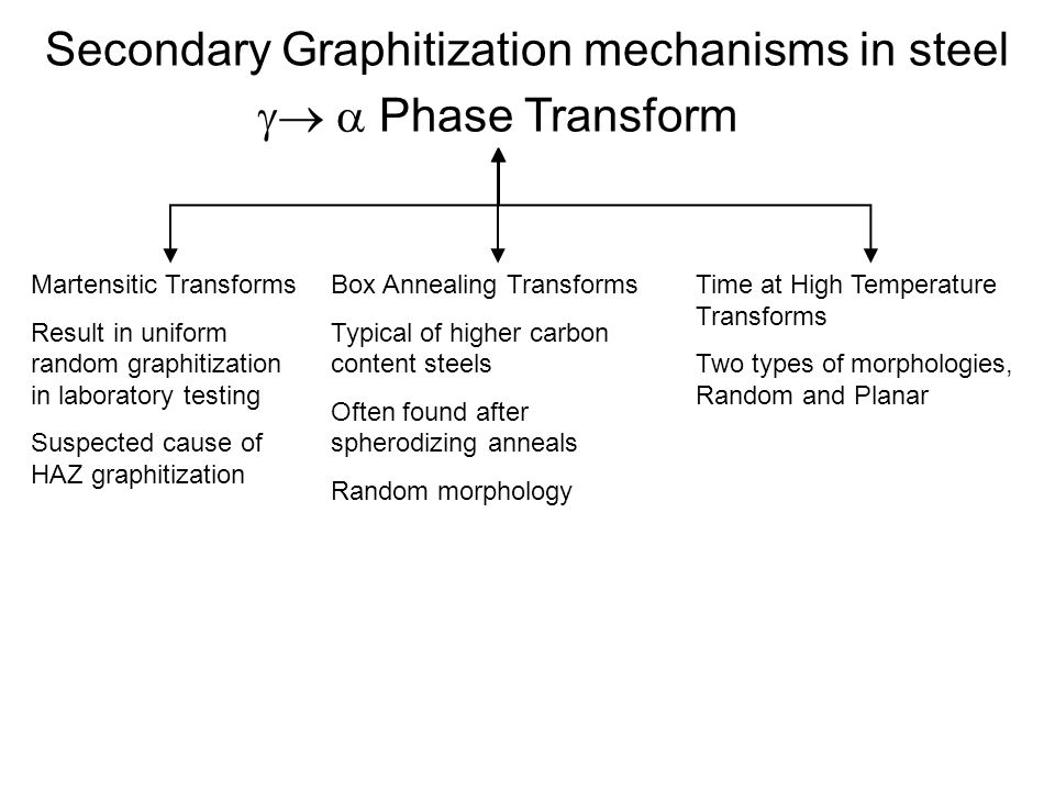 Secondary Graphitization mechanisms in steel