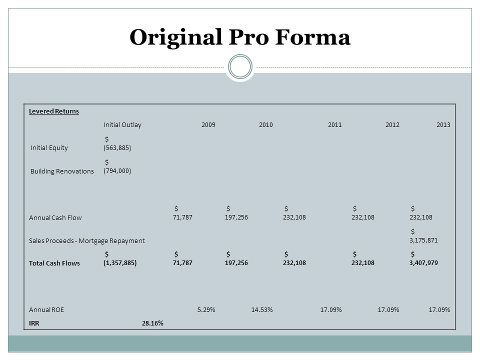Original Pro Forma Levered Returns Initial Outlay 2009 2010 2011 2012