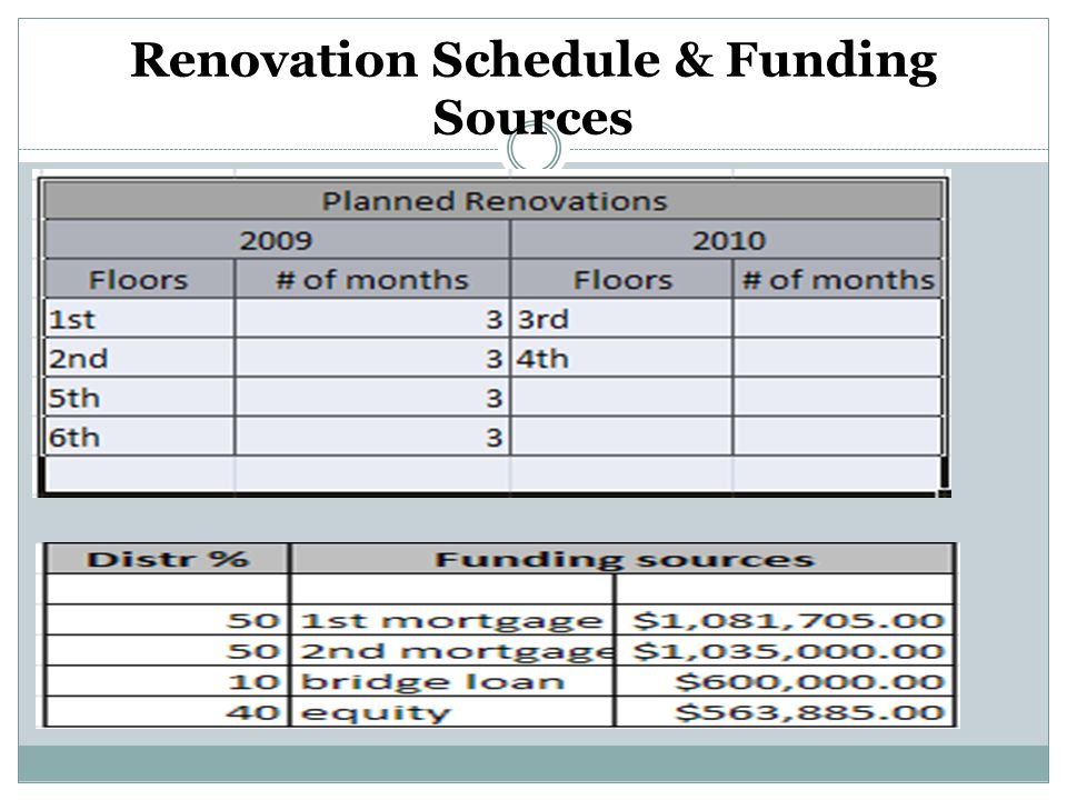 Renovation Schedule & Funding Sources