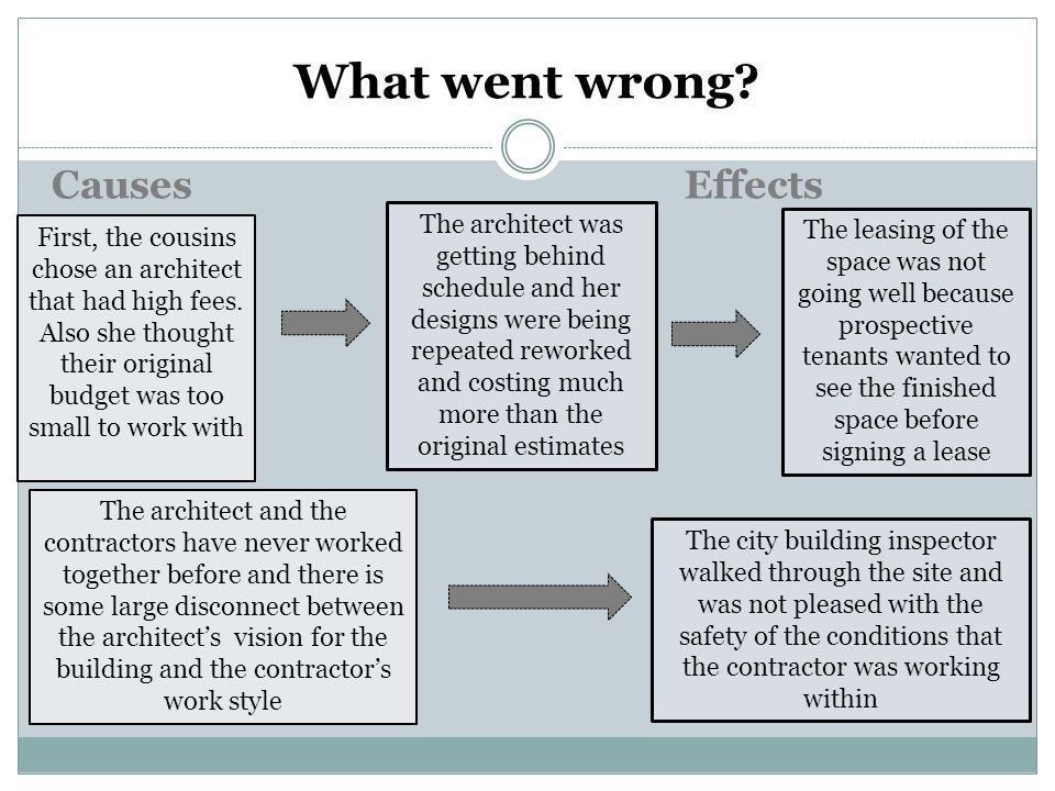 What went wrong Causes Effects