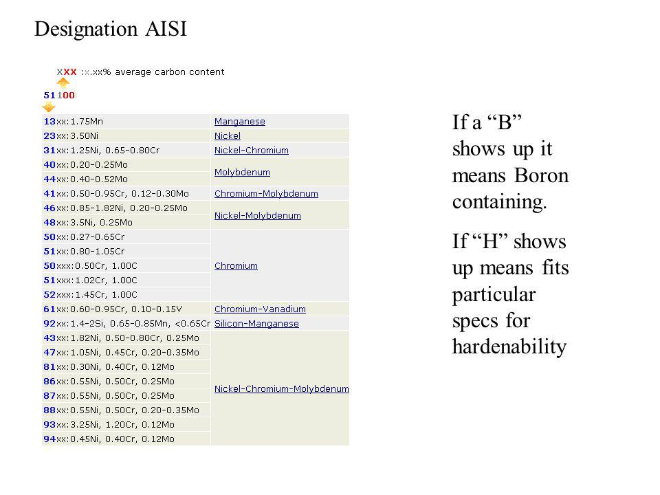 Designation AISI If a B shows up it means Boron containing.