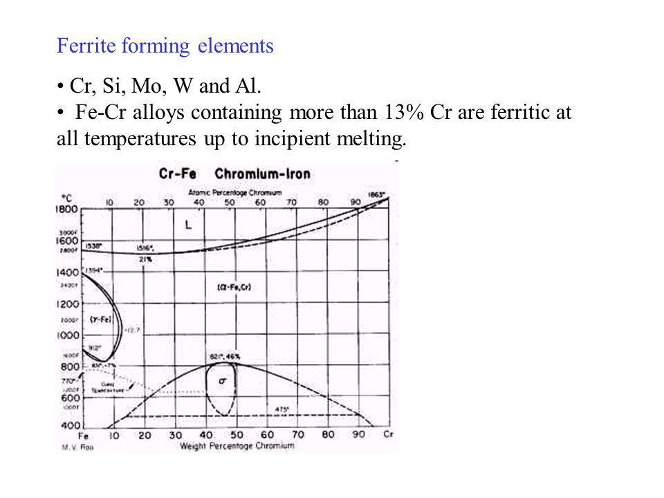 Ferrite forming elements