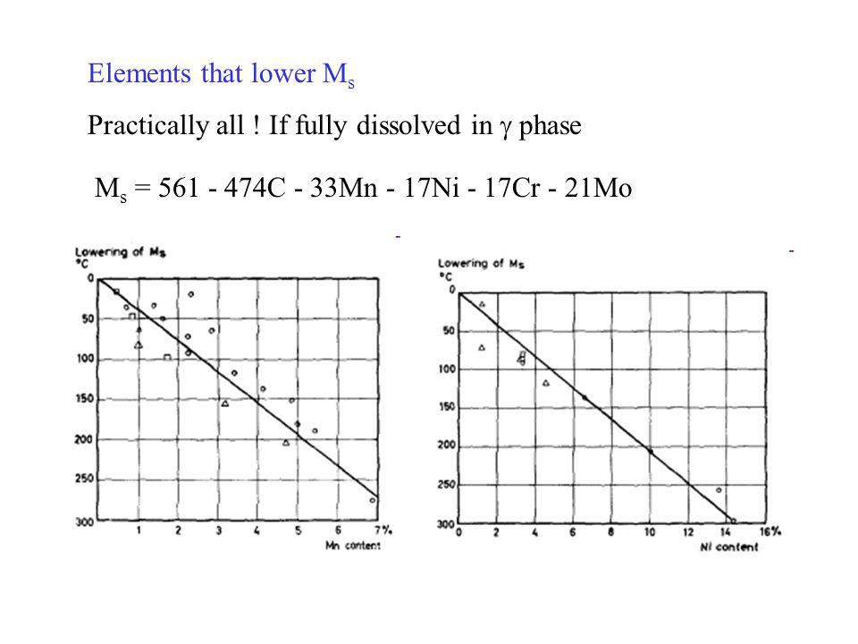 Elements that lower Ms Practically all . If fully dissolved in g phase.