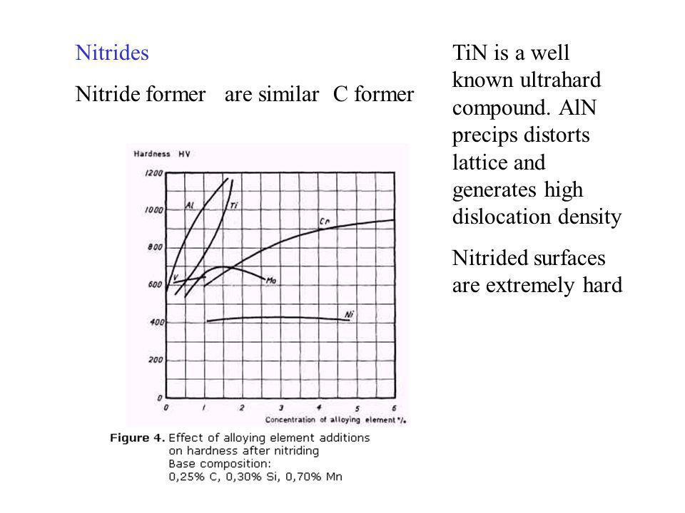 Nitrides Nitride former are similar C former.