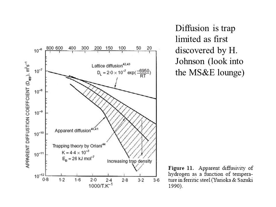 Diffusion is trap limited as first discovered by H