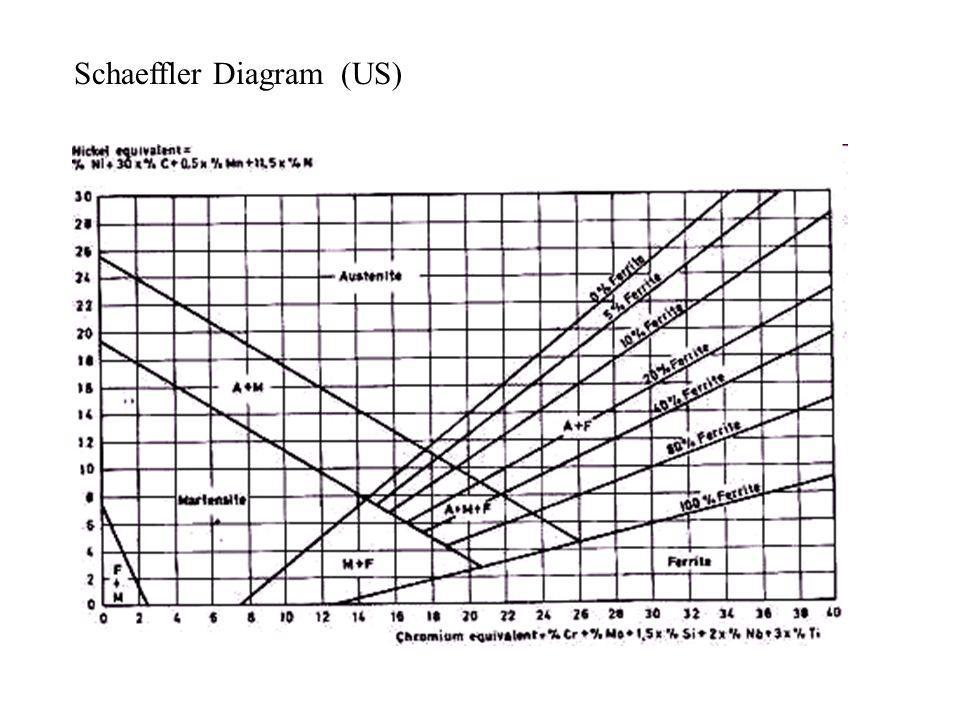 Schaeffler Diagram (US)