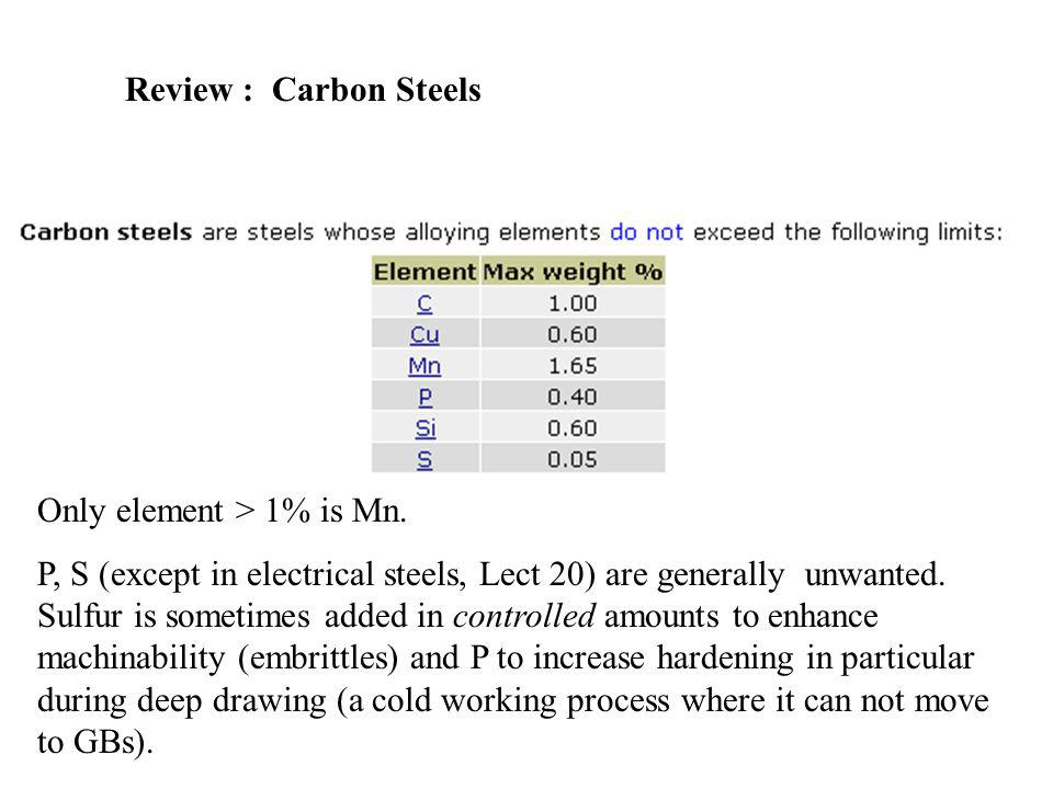Review : Carbon Steels Only element > 1% is Mn.