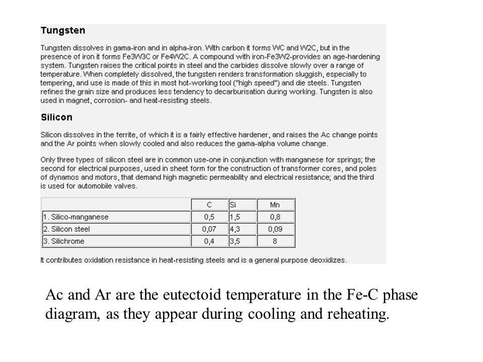 Ac and Ar are the eutectoid temperature in the Fe-C phase diagram, as they appear during cooling and reheating.