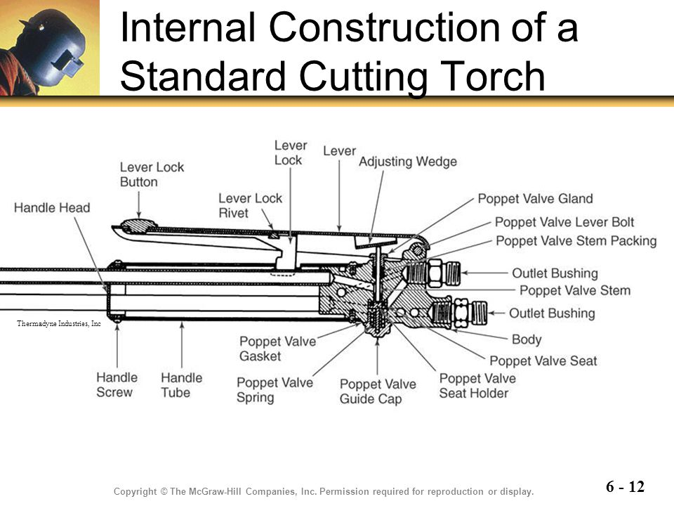 Internal Construction of a Standard Cutting Torch