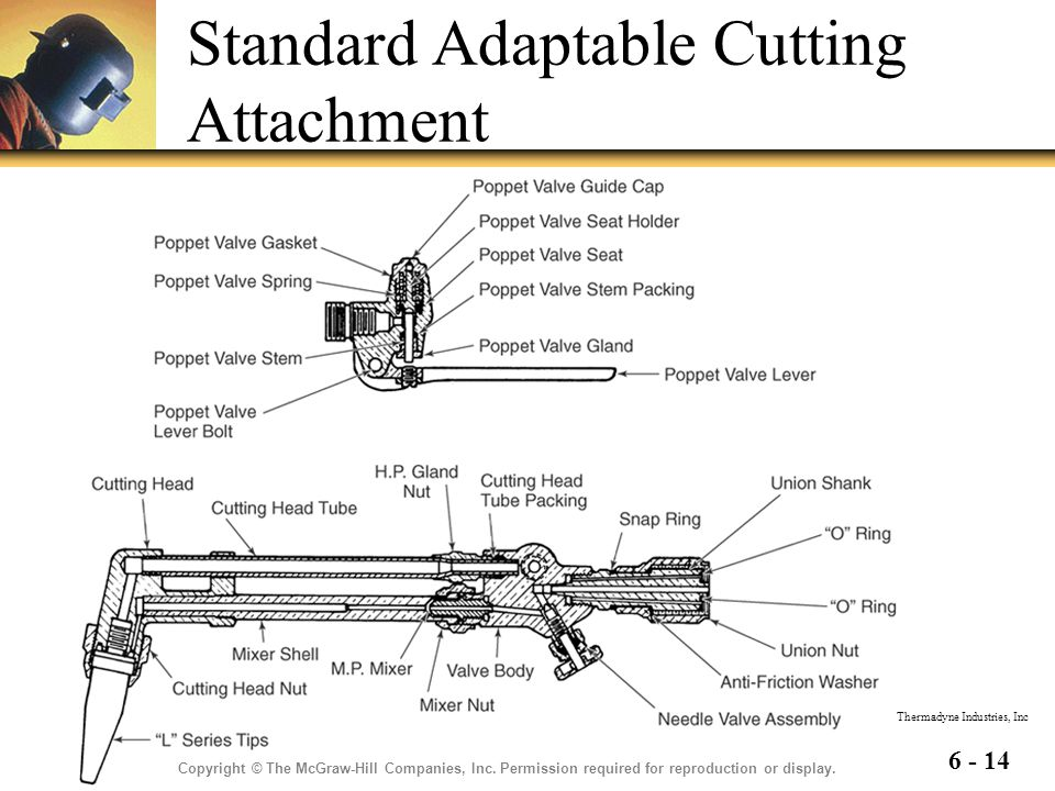 Standard Adaptable Cutting Attachment