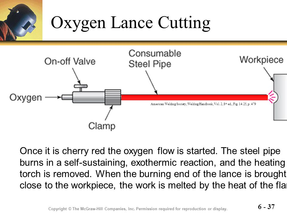Oxygen Lance Cutting American Welding Society, Welding Handbook, Vol. 2, 8th ed., Fig. 14.25, p. 479.