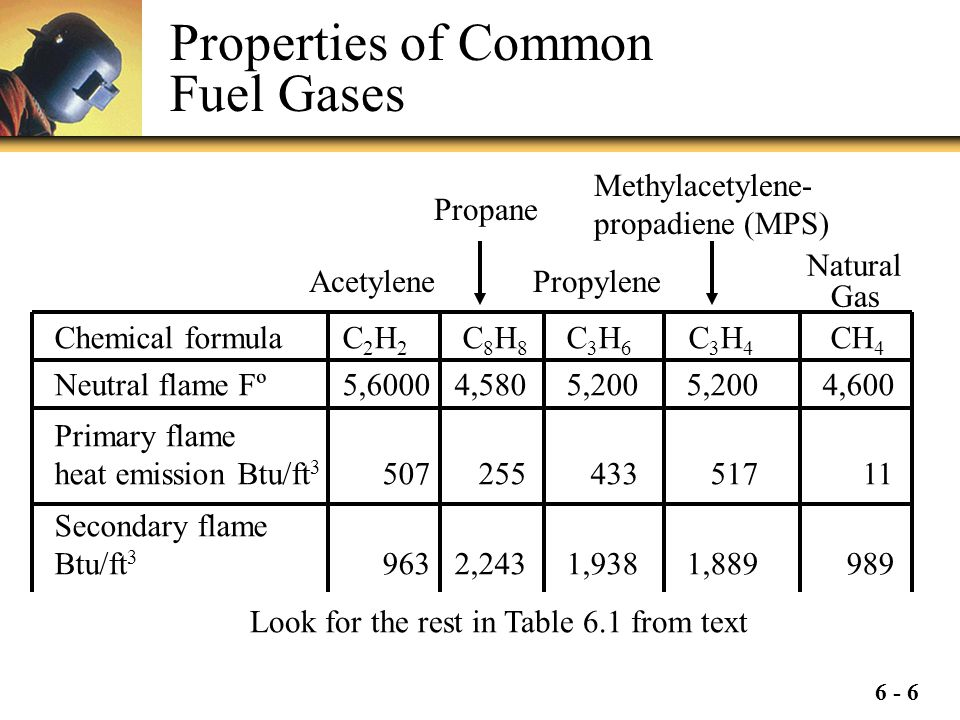 Properties of Common Fuel Gases