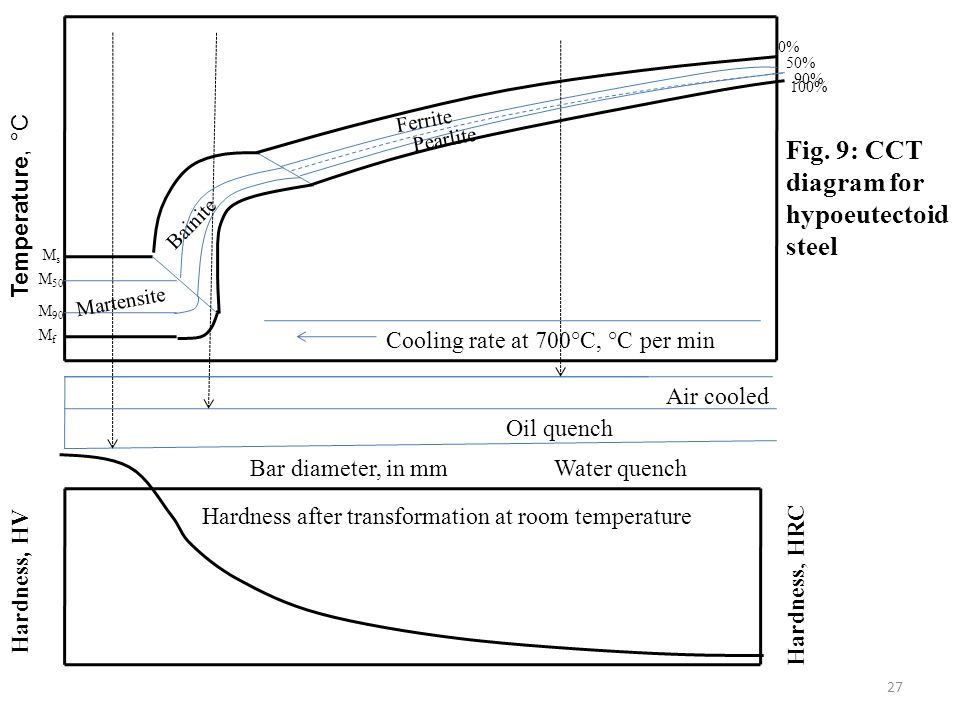 Fig. 9: CCT diagram for hypoeutectoid steel