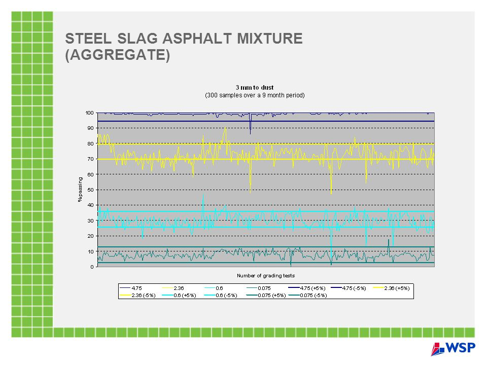 STEEL SLAG ASPHALT MIXTURE (AGGREGATE)