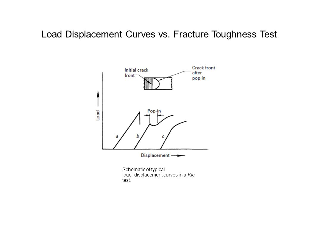 Load Displacement Curves vs. Fracture Toughness Test
