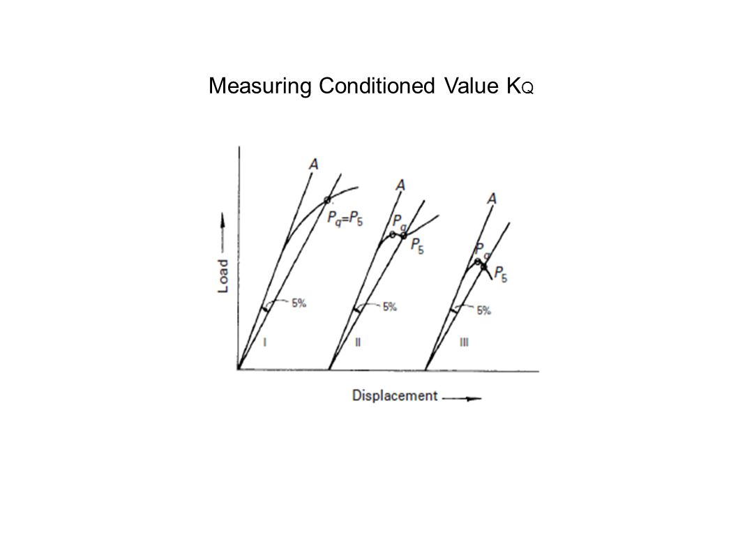 Measuring Conditioned Value KQ