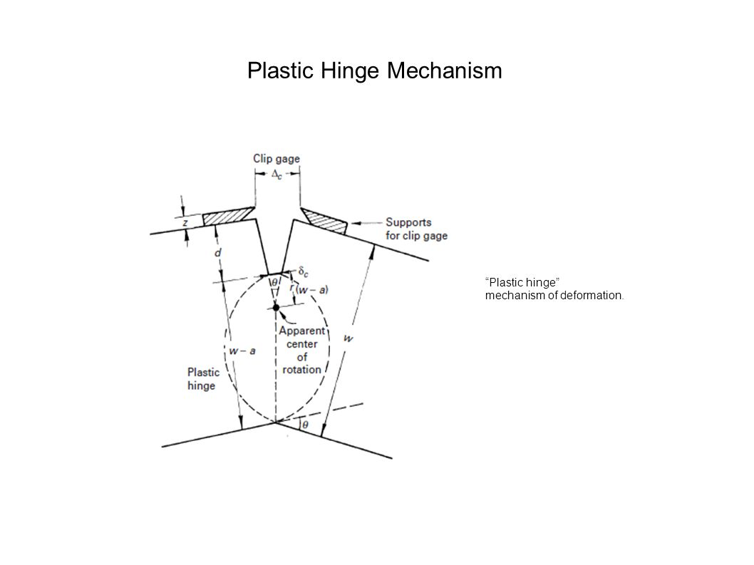 Plastic Hinge Mechanism