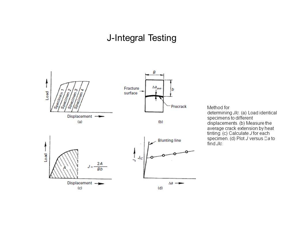 J-Integral Testing Method for determining JIc. (a) Load identical