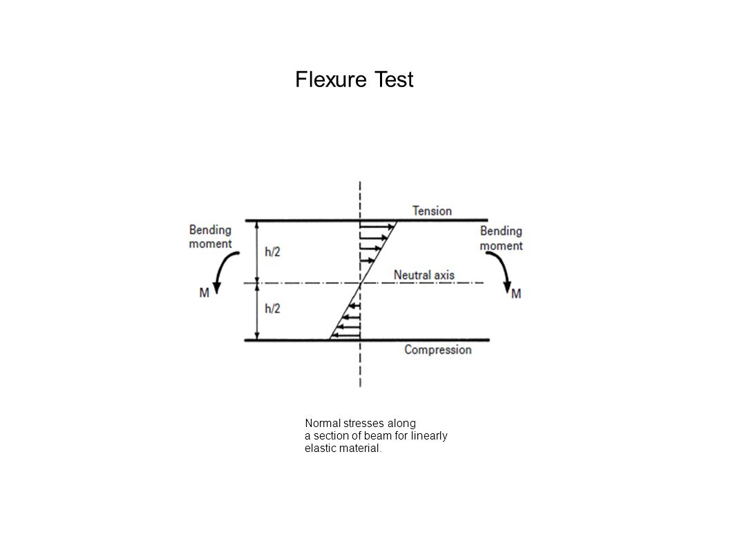Flexure Test Normal stresses along a section of beam for linearly