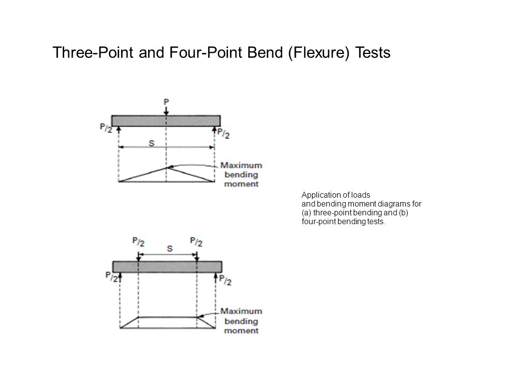 Three-Point and Four-Point Bend (Flexure) Tests
