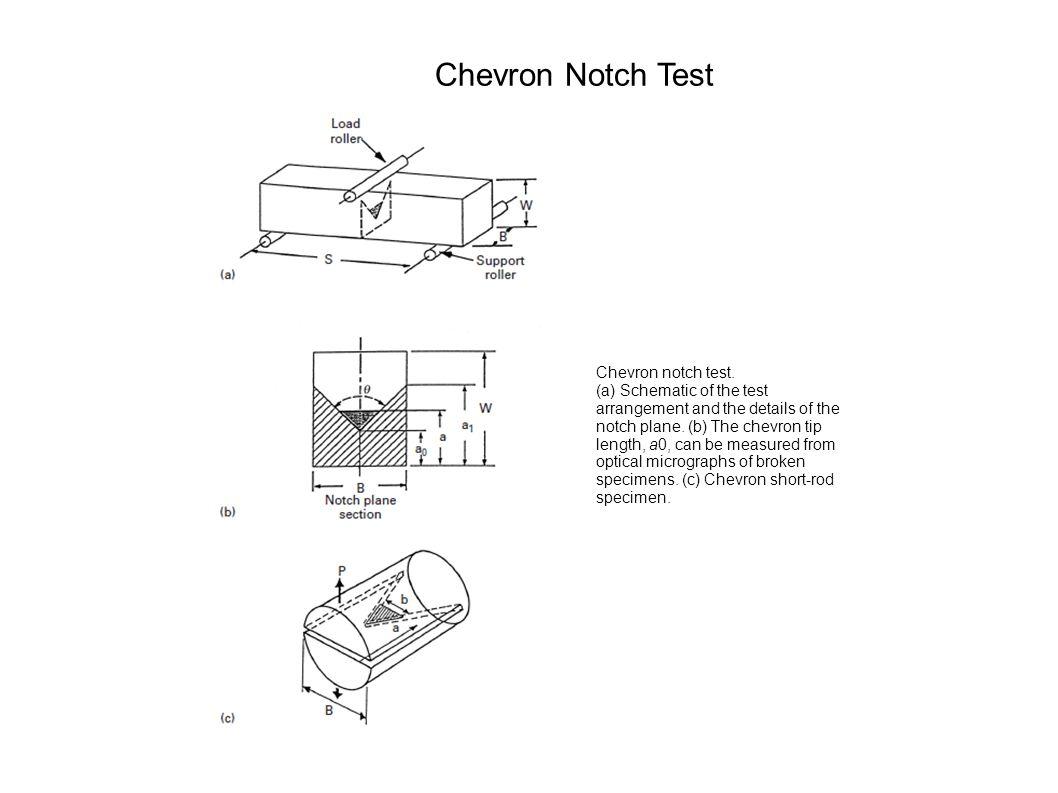 Chevron Notch Test Chevron notch test. (a) Schematic of the test