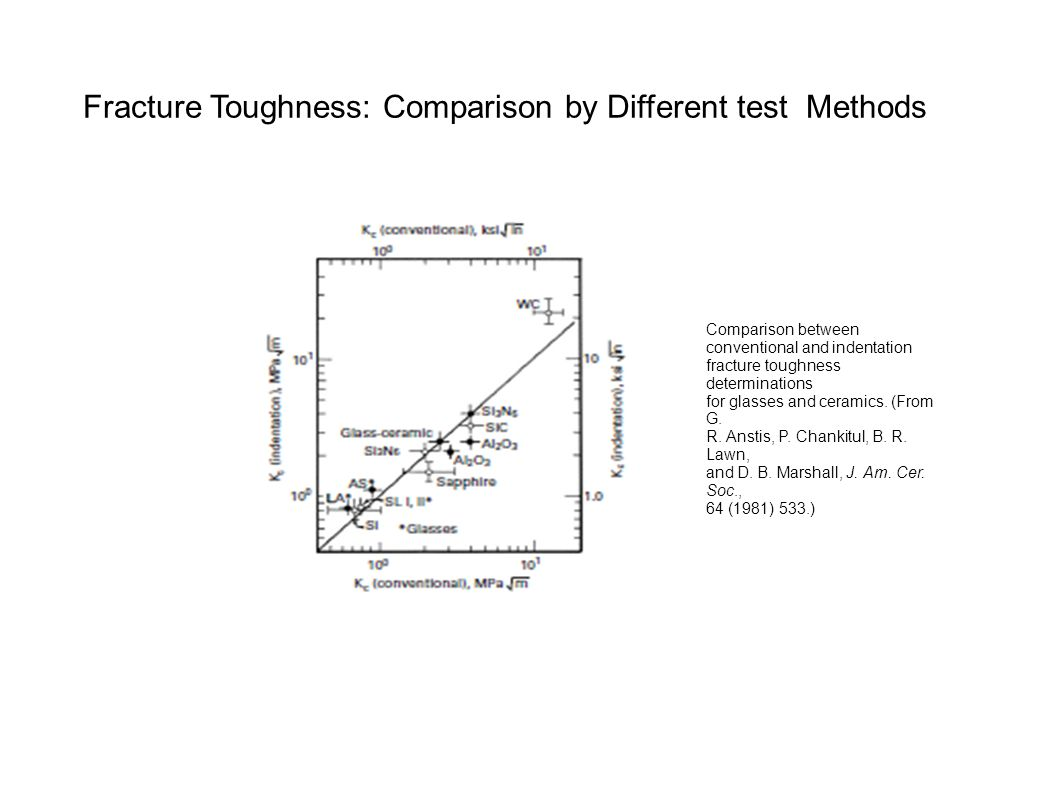 Fracture Toughness: Comparison by Different test Methods
