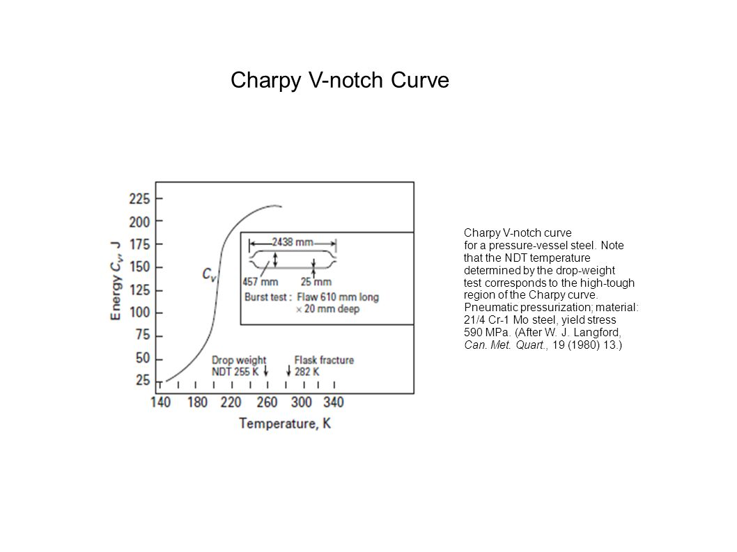 Charpy V-notch Curve Charpy V-notch curve