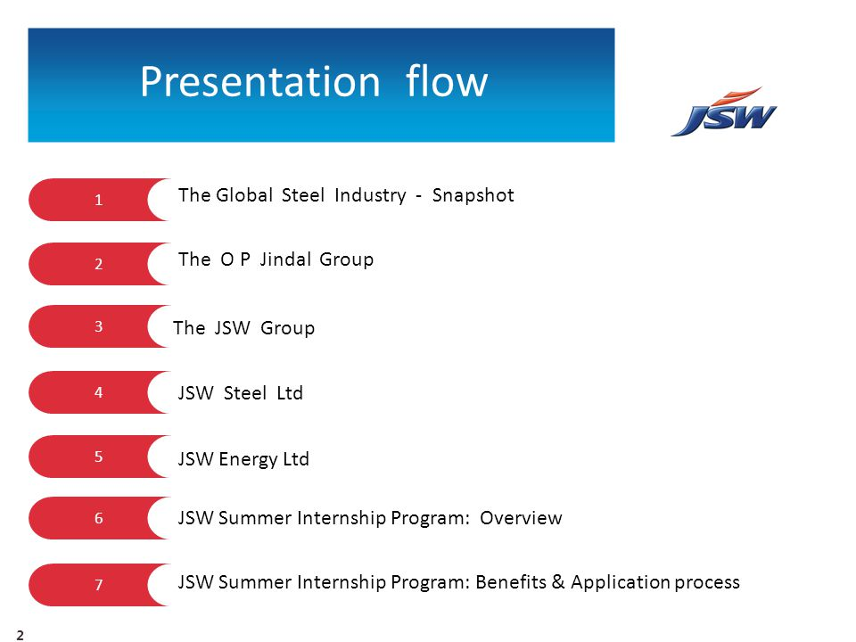 Presentation flow The Global Steel Industry - Snapshot