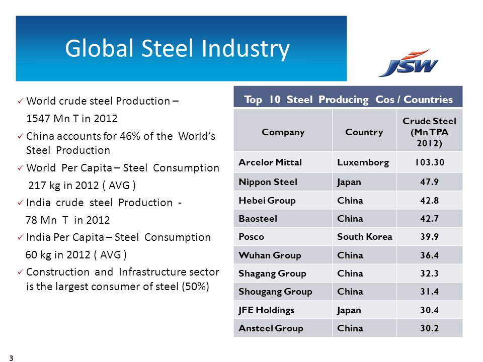 Top 10 Steel Producing Cos / Countries